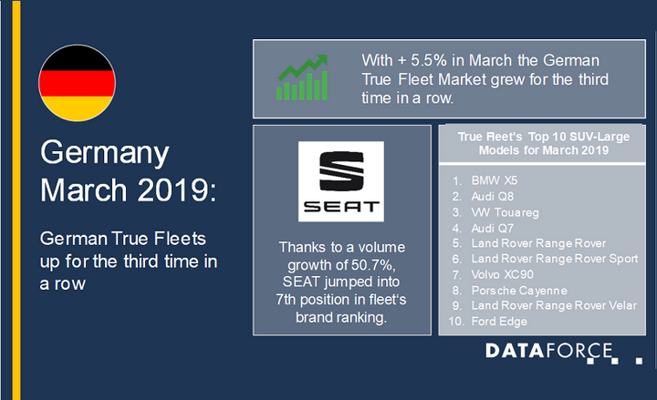 True fleet registrations in Germany grew by 5.5%. This was bolstered by Volkswagen, which held the No. 1 spot with a 7.6% growth. This was followed by Audi at No. 2 with a 26.5% growth, followed by BMW in third