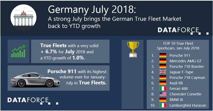 Through the first seven months of 2018, the Porsche 911 accounts for 35.4% of the company's true fleet registrations. The company's second-best selling model, the Cayene accounts for 23.6% of true fleet registrations. The difference in fleet registrations between the company's best-selling model and second-best selling model is about 12%.  - Photo courtesy of Dataforce.