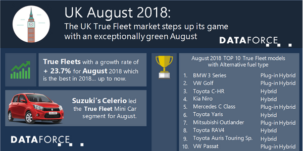 The top 10 fleet brands in the U.K. achieved positive growth for August, reports Dataforce. The...