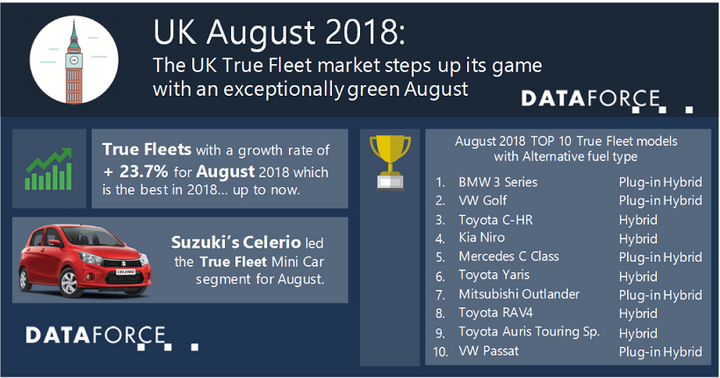 The top 10 fleet brands in the U.K. achieved positive growth for August, reports Dataforce. The leading brand for the month was Volkswagen, which posted a 76% growth, its highest monthly market share for U.K. fleets.  - Data courtesy of Dataforce.