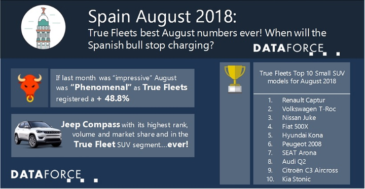 Volkswagen saw the most registrations for the fleet market in August. It was led by the strength of the Tiguan, T-Roc, and Polo. This was followed by Renault, which saw a 41.8% growth.