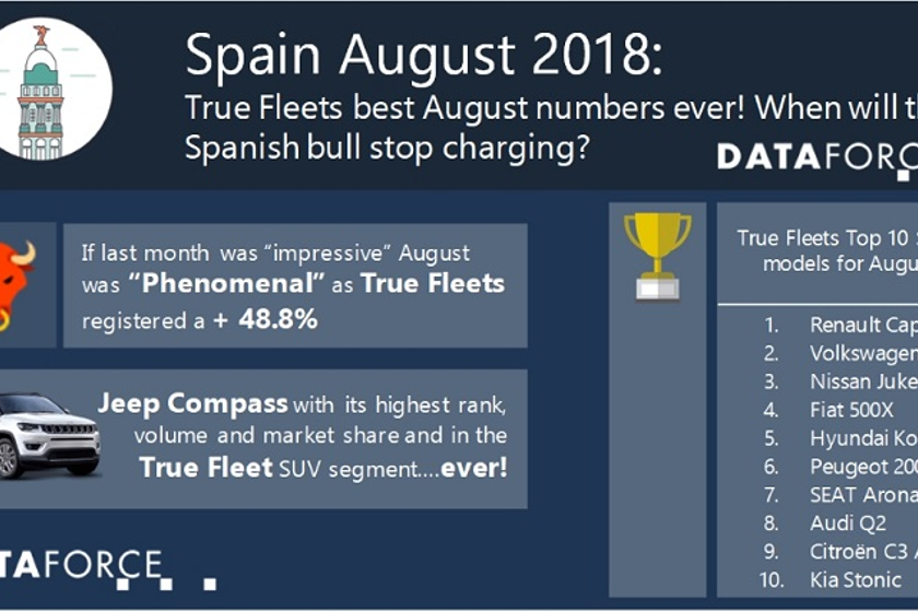 Volkswagen saw the most registrations for the fleet market in August. It was led by the strength...