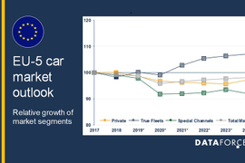 Europe's Passenger Car Fleet Market to Grow Over Next Five Years