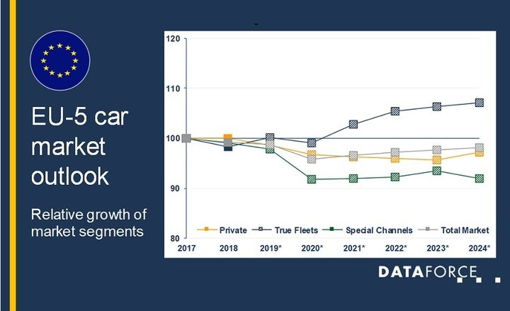 The automotive brands that are expected to see the largest growth in 2020 are BMW, Peugeot, and Audi, according to predictions from Dataforce.