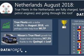 Netherlands Fleet Registrations Grow 58% in August