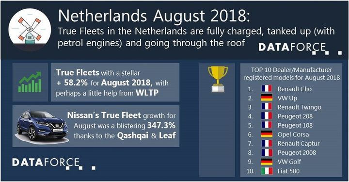 The top brand for registrations in the true fleet market was Volkswagen. The remainder of the top five brands in the Netherlands was Audi, Mercedes-Benz, BMW, and Ford