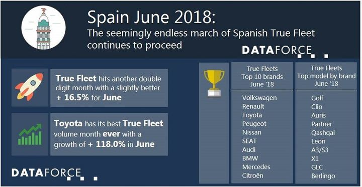 Volkswagen led registrations in the true fleet market, and posted a 38.4% growth for June. - Graphic courtesy of Dataforce.