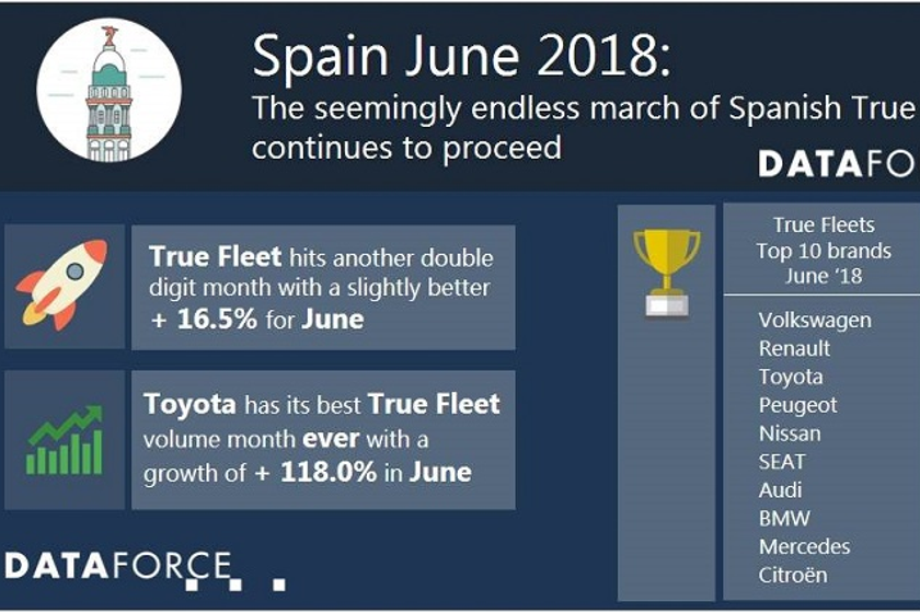 Volkswagen led registrations in the true fleet market, and posted a 38.4% growth for June.