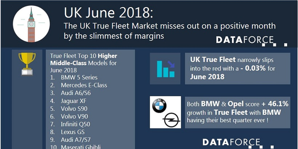 Leading registrations in the U.K. fleet market was Volkswagen, which was secured by a positive...