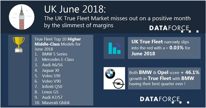 Leading registrations in the U.K. fleet marketwas Volkswagen, which was secured by a positive month for the brand.  - Data courtesy of Dataforce.