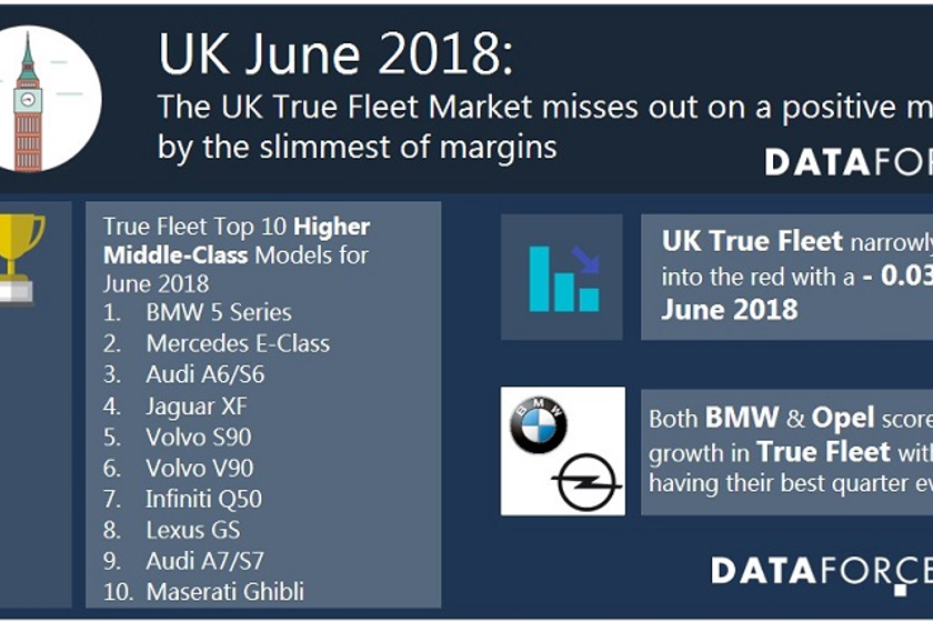 Leading registrations in the U.K. fleet marketwas Volkswagen, which was secured by a positive...