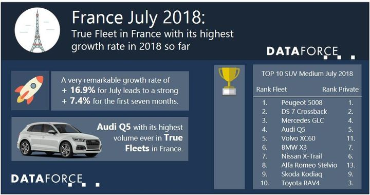 July is a typically strong month for vehicle registrations in France, and this month is not an exception, as the True Fleet market saw a 16.9% increase over the same time last year, according to Dataforce.