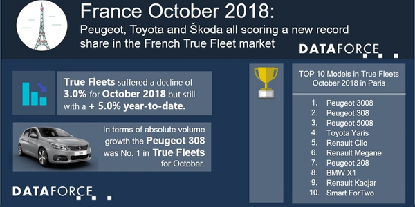 The leading auto manufacturer for fleet registrations inFrance for October was Peugeot,...