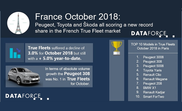 The leading auto manufacturer for fleet registrations in France for October was Peugeot, meanwhile the Peugeot 3008, Peugeot 308, and Peugeot 5008 grabbed the top three spots for top fleet registrations in Paris.