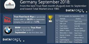German Fleet Registrations Dip in September