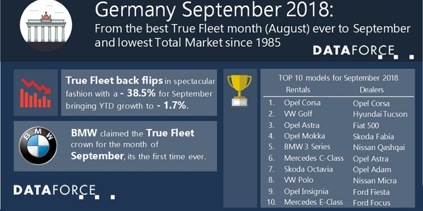 This is the lowest registration month for the German fleet market in the last nine years,...