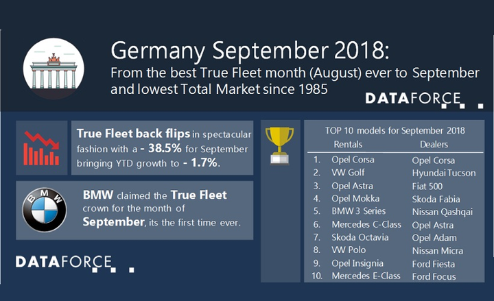 This is the lowest registration month for the German fleet market in the last nine years, according to a report from Dataforce.