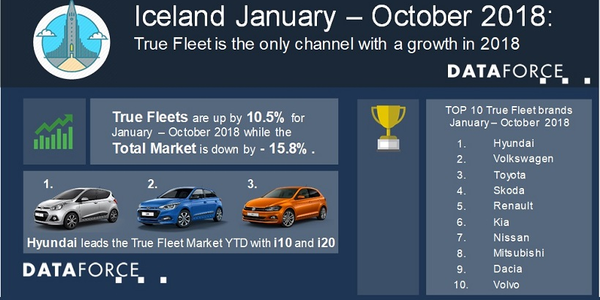 Hyundai is the leading automaker for fleet registrations so far this year, which was driven by...