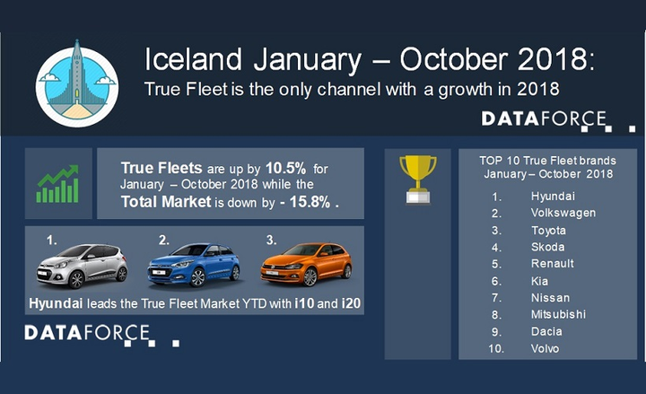 Hyundai is the leading automaker for fleet registrations so far this year, which was driven by strong months in April and May.  - Infographic courtesy of Dataforce.