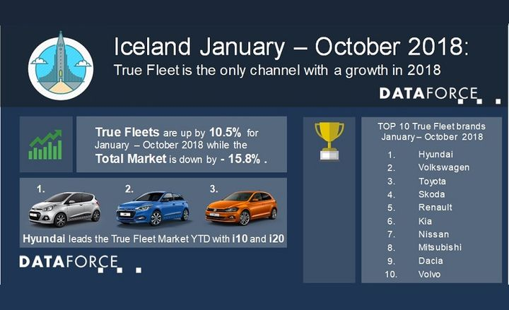 Hyundai is the leading automaker for fleet registrations so far this year, which was driven by strong months in April and May.