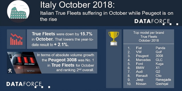 The auto manufacturer with the most fleet registrations for October in Italy was Fiat, which was...