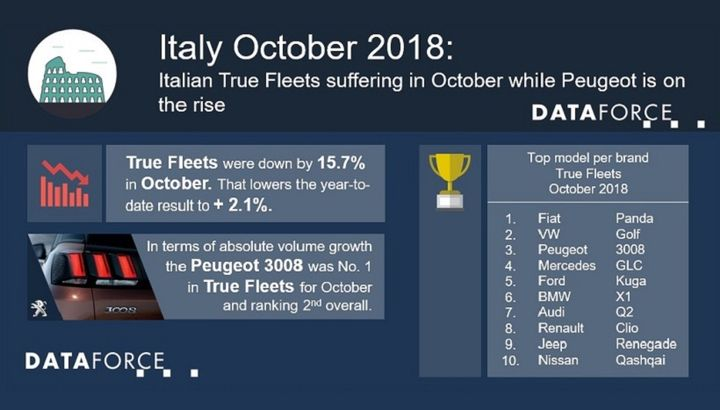 The auto manufacturer with the most fleet registrations for October in Italy was Fiat, which was followed by Volkswagen in second.