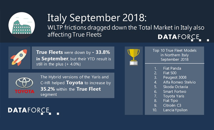 Due to the WLTP frictions, almost all vehicle segments achieved a negative outcome over September with the luxury class being the only segment eking out positively and posting a plus of 15.2% within the true fleet segment but volume-wise this growth was rather marginal.