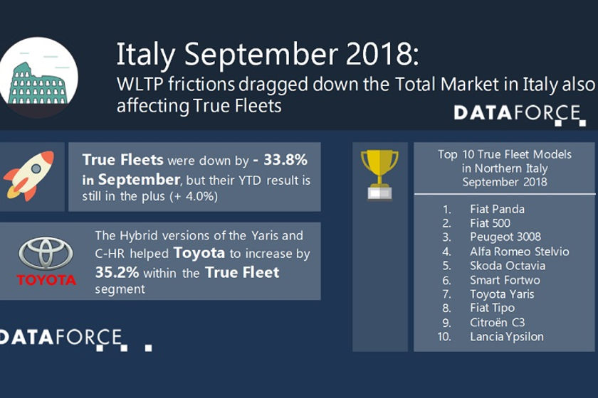 Due to the WLTP frictions, almost all vehicle segments achieved a negative outcome over...