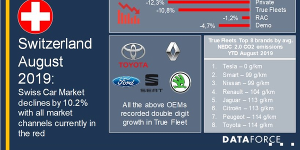 Despite the decline, several automakers saw notable growth on the month, according to Dataforce.