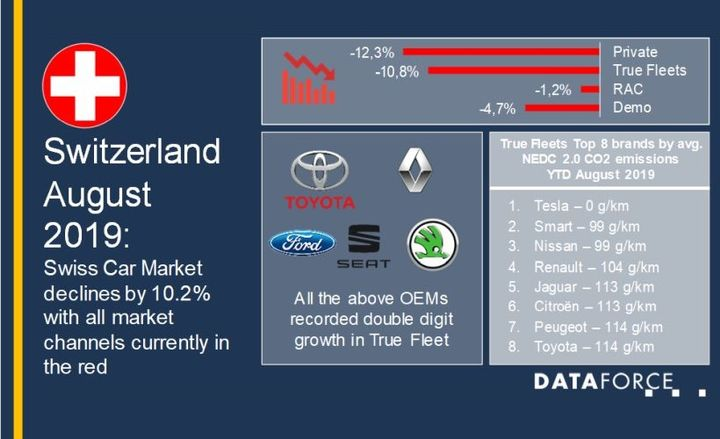 Despite the decline, several automakers saw notable growth on the month, according to Dataforce. - Data courtesy of Dataforce.