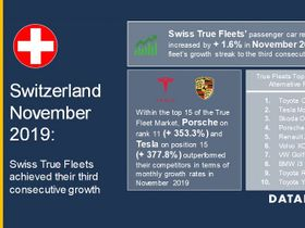 Swiss Fleet Market Continues Growth in November