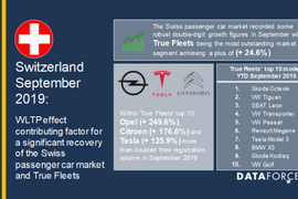 Switzerland Fleet Registrations Up in September