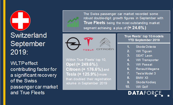 Growth on the month was boosted as a result of a weak month in the previous year which saw the introduction of Worldwide Harmonized Light Vehicle Test Procedure. - Graphic courtesy of Dataforce.