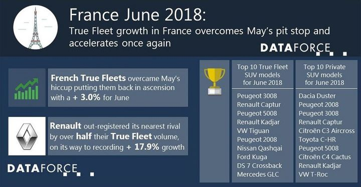 Registrations in the total market in France finished at slightly more than 252,000 - Chart courtesy of Dataforce.