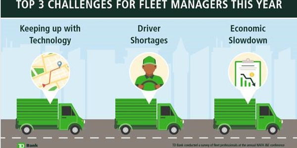 Fleet managers identified several operational trends in a TD Bank survey.