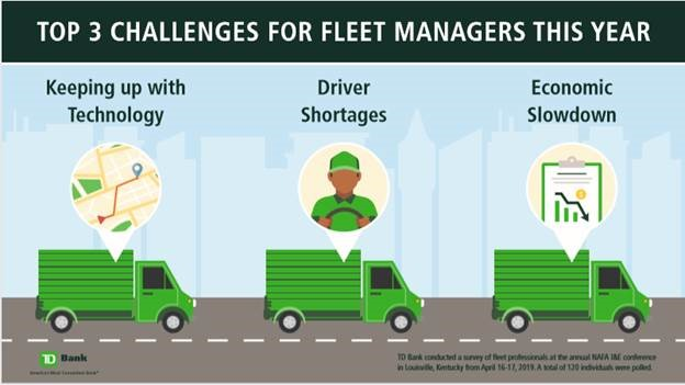 Fleet managers identified several operational trends in aTD Bank survey.  - Graphic courtesy of TD Bank.