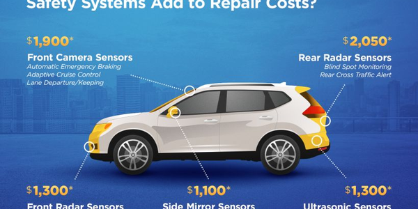 Advanced driver assistance technology is very costly to repair following a collision, according...