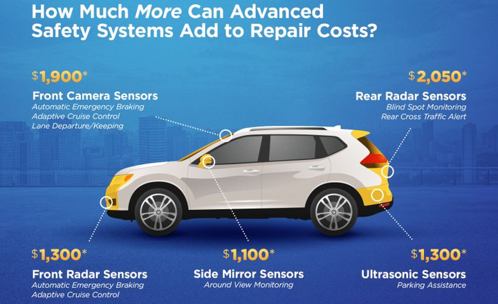 Advanced driver assistance technology is very costly to repair following a collision, according to AAA.