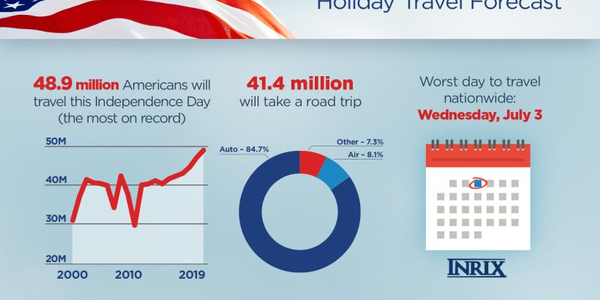 These 4 Cities to Experience Worst Fourth of July Congestion