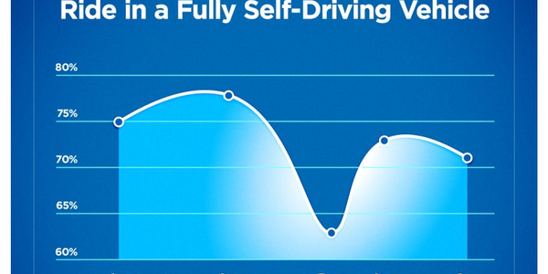 Consumer fear of fully autonomous vehicles has increased in recent years.