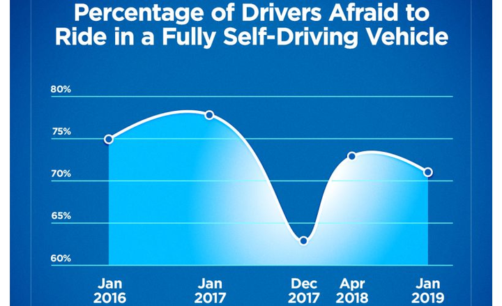 Consumer fear of fully autonomous vehicles has increased in recent years.  - Graphic courtesy of AAA.