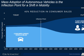 Mobility Shift Will Come with Mass Autonomous Vehicle Adoption