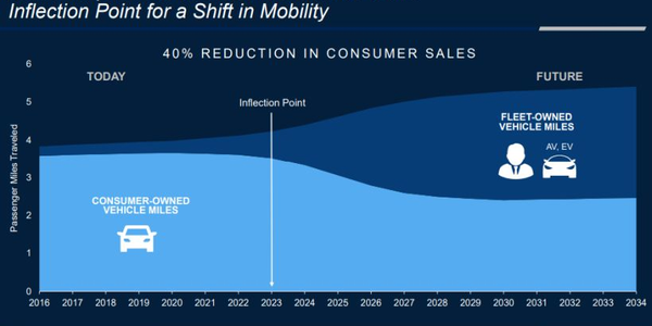 Cox Automotive seesmobility services reaching an inflection point in2023.