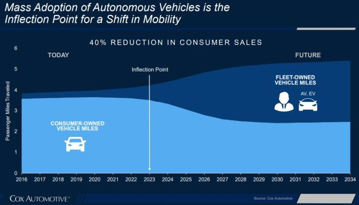 Cox Automotive seesmobility services reaching an inflection point in2023.  - Chart courtesy of Cox Automotive.