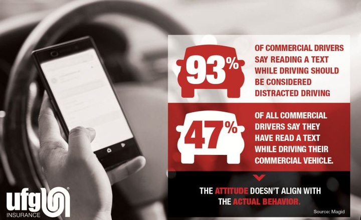 More than seven of every 10 commercial drivers admits to reading a text while driving.  - Graphic courtesy of UFG Insurance.
