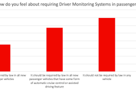 Advanced Driver Monitoring Tech Gaining Wider Acceptance