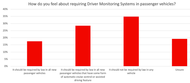 More intrusive driver monitoring systems that go behond advanced driver assistance systems have begun to gain wider acceptance.  - Chart courtesy of Autolist.