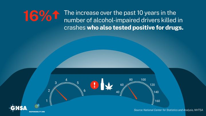 Repeat offenders and high-BAC drivers are increasing causing a large number of DUI-related roadway fatalities. - Graphic courtesy of GHSA.
