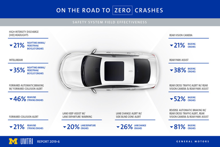 Automatic braking has a far higher likelihood of preventing a crash than a lane departure alert, according to new research. - Graphic courtesy of GM.