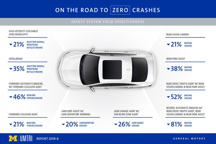 Automatic braking has a far higher likelihood of preventing a crash than a lane departure alert, according to new research.